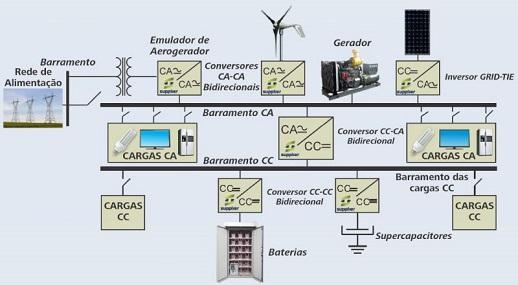 Conversores CC-CC Bidirecionais em Corrente para Microrredes de Energia