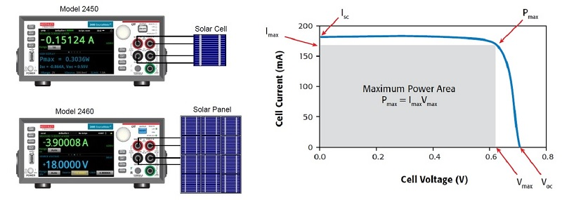 I-V Characterization of Photovoltaic Cells and Panels